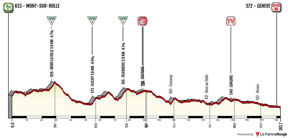 Tour de Romandía 2018 (Etapa 5) Mont-sur-Rolle › Genève (181.8 Km)