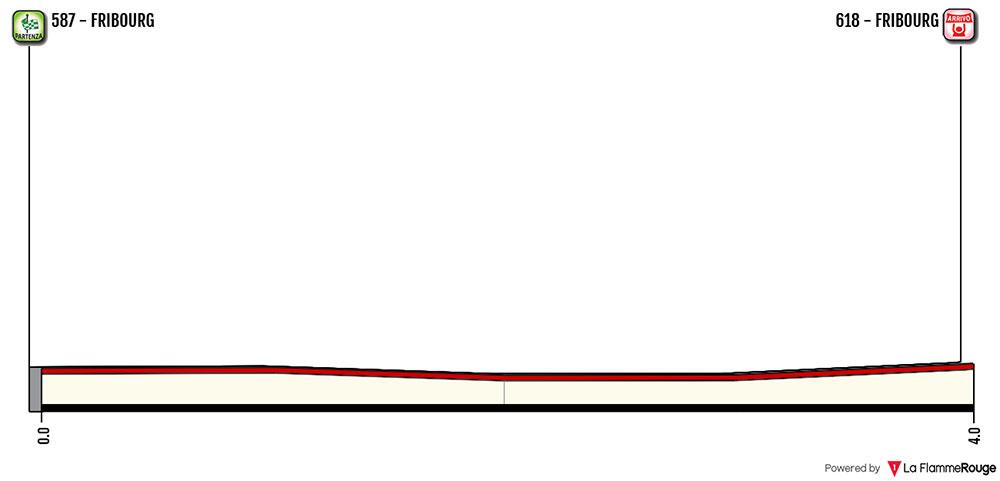 Tour de Romandía 2018 - Prologo