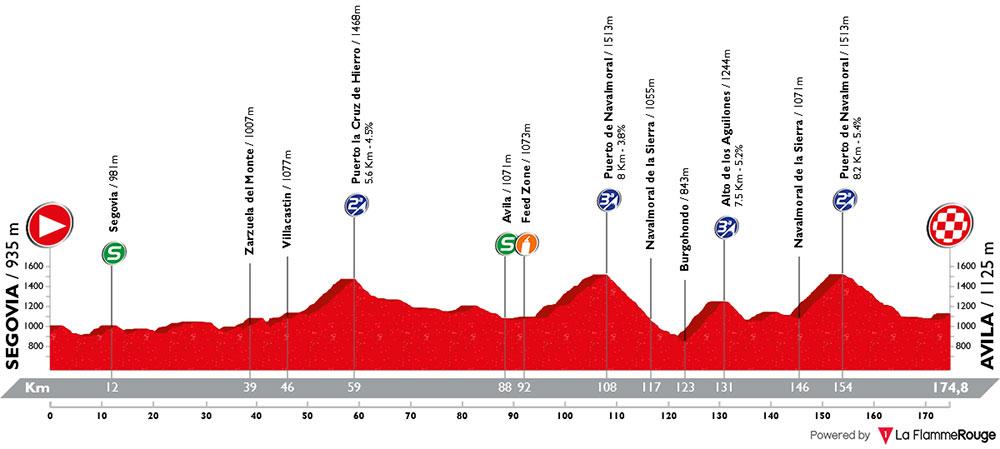 Vuelta a Castilla y León 2018 - Etapa 3