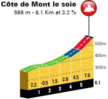 Lieja-Bastoña-Lieja 2018 - Col de Mont le Soie