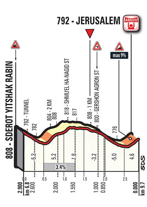 Giro de Italia 2018 - Etapa 1 - Ultimo Kilometro