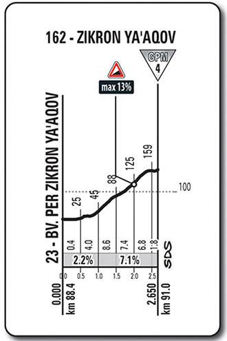 Giro de Italia 2018 - Etapa 2 - Zikhron Ya'aqov