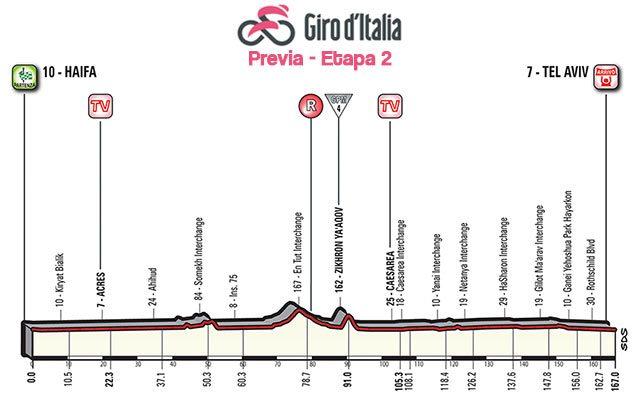 Giro de Italia 2018 (Etapa 2) Previa de la jornada