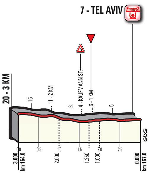 Giro de Italia 2018 - Etapa 2 - Ultimo Kilometro