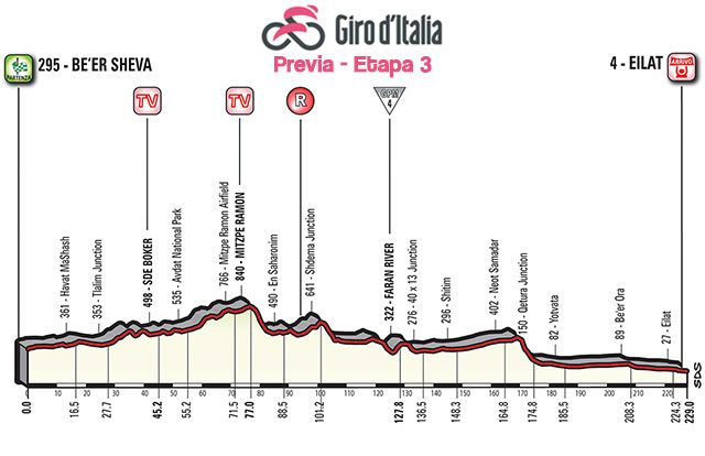 Giro de Italia 2018 (Etapa 3) Previa de la Jornada