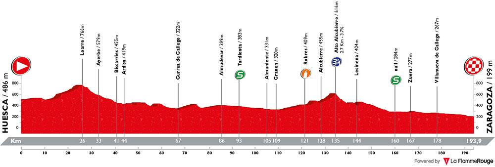 Vuelta Aragon 2018 - Etapa 2