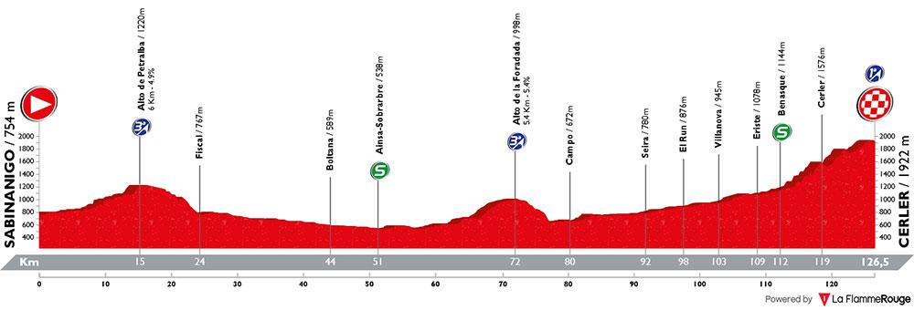 Vuelta Aragon 2018 - Etapa 3