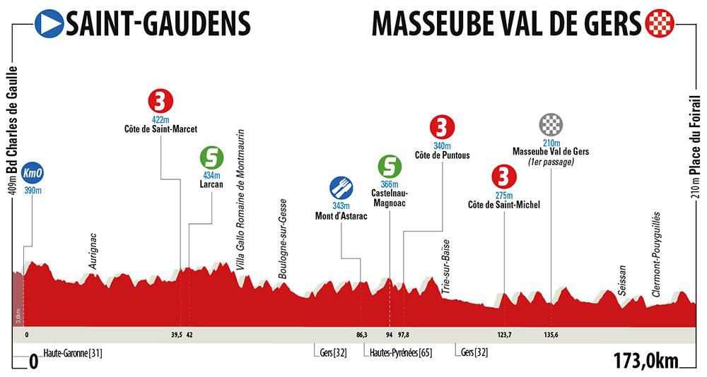 La Route d'Occitanie 2018 - Etapa 2