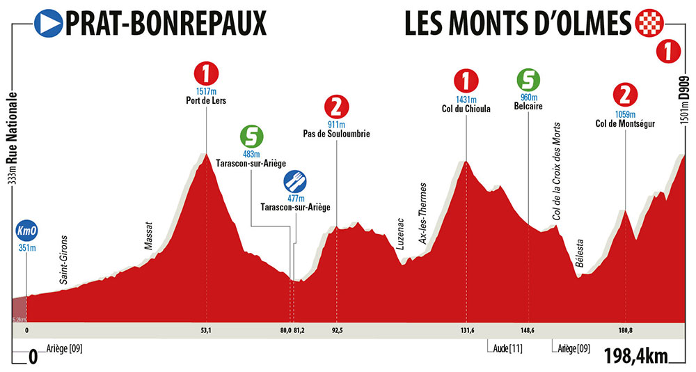 La Route d'Occitanie 2018 - Etapa 3