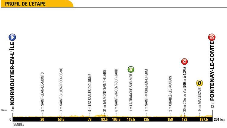 Tour de Francia 2018 - Etapa 1