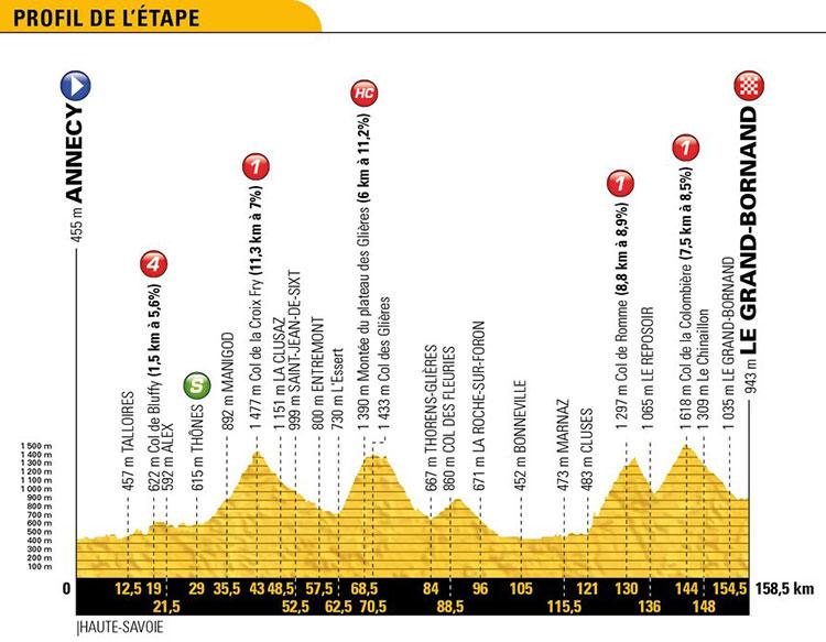 Tour de Francia 2018 - Etapa 10