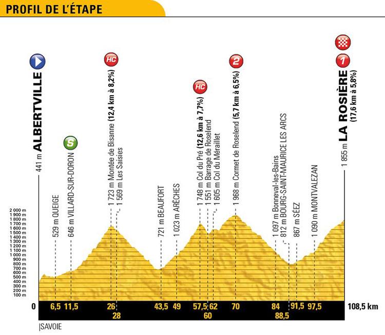 Tour de Francia 2018 - Etapa 11