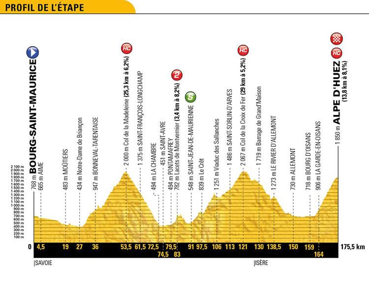 Tour de Francia 2018 - Etapa 12