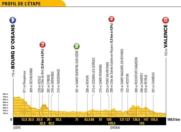 Tour de Francia 2018 - Etapa 13