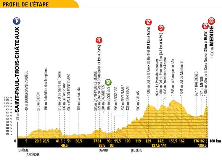 Tour de Francia 2018 - Etapa 14