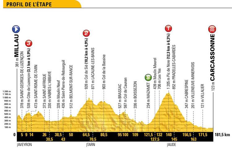 Tour de Francia 2018 - Etapa 15