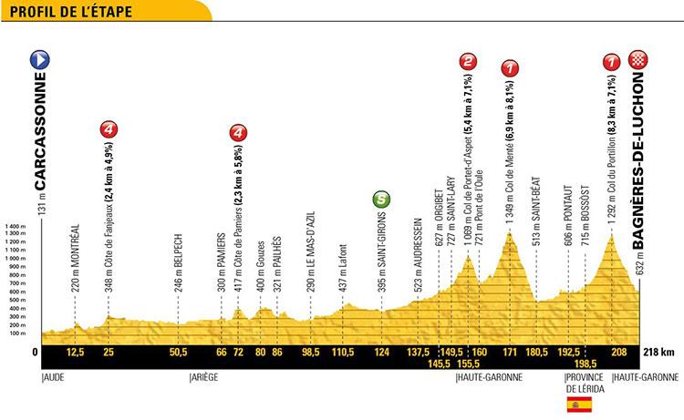 Tour de Francia 2018 - Etapa 16