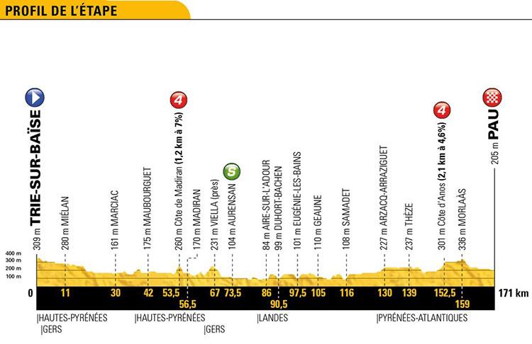 Tour de Francia 2018 - Etapa 18