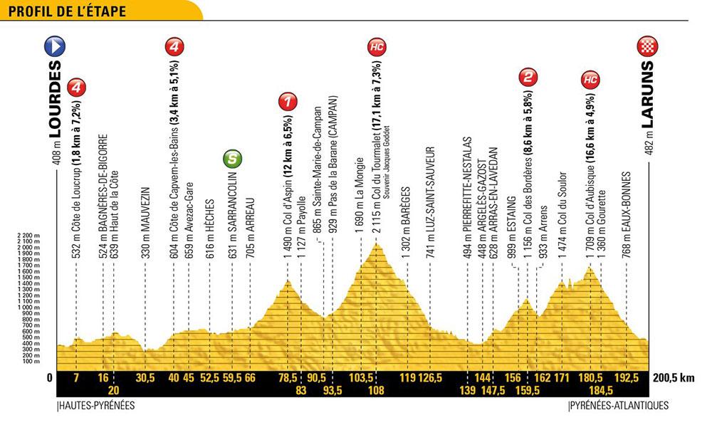 Tour de Francia 2018 - Etapa 19
