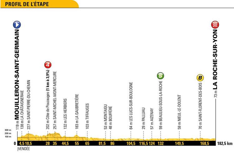 Tour de Francia 2018 - Etapa 2