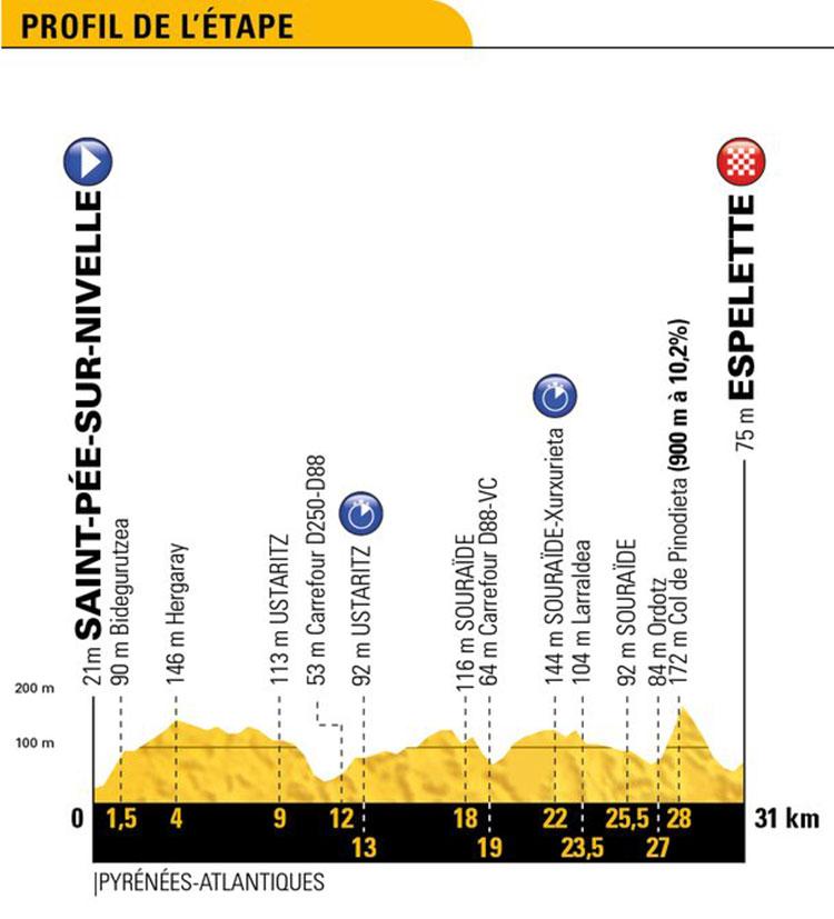 Tour de Francia 2018 - Etapa 20