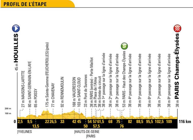 Tour de Francia 2018 - Etapa 21