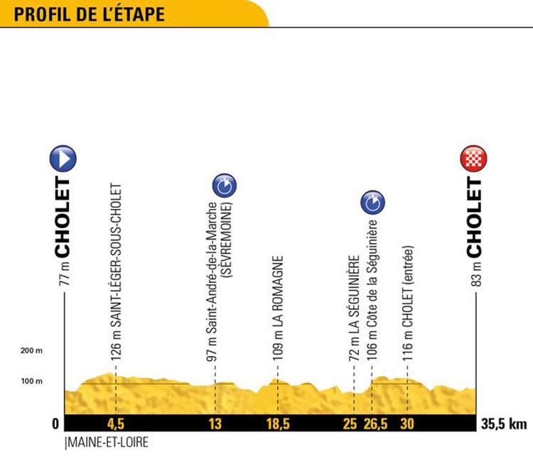 Tour de Francia 2018 - Etapa 3