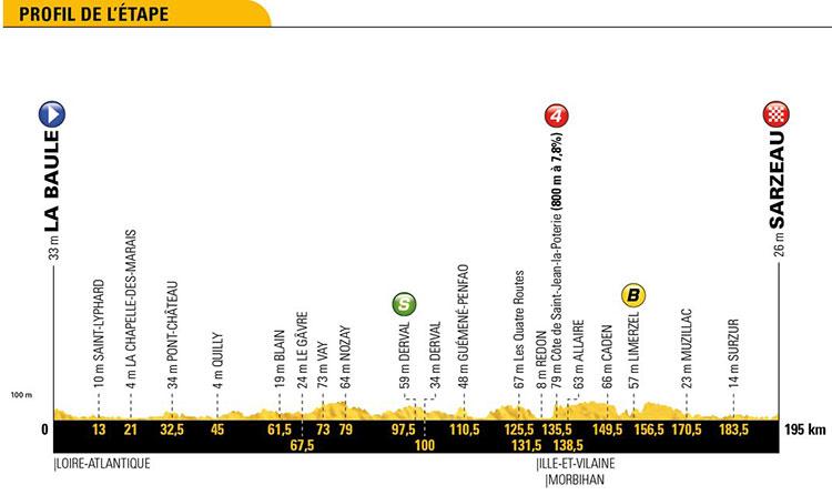 Tour de Francia 2018 - Etapa 4