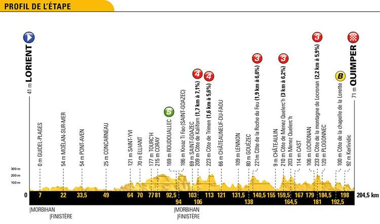 Tour de Francia 2018 - Etapa 5