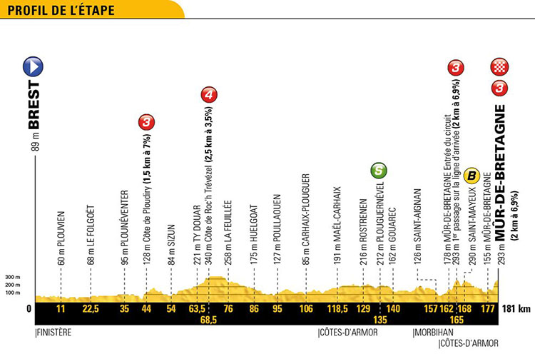 Tour de Francia 2018 - Etapa 6