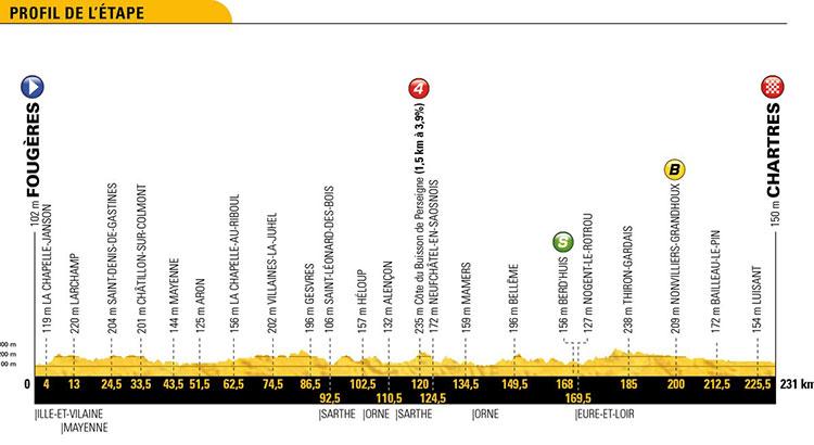 Tour de Francia 2018 - Etapa 7