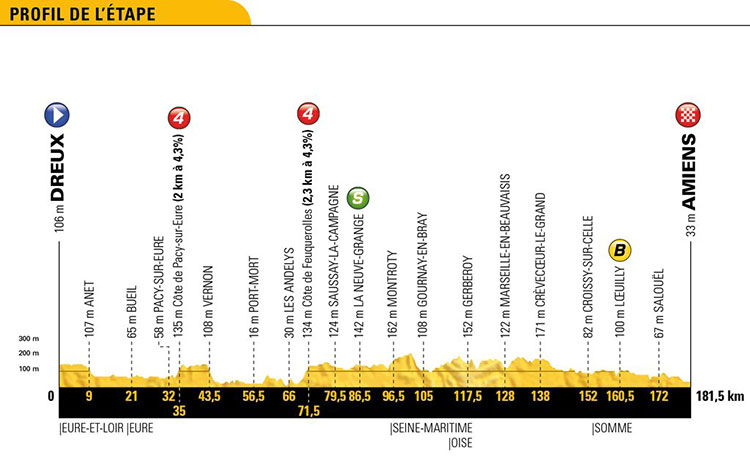 Tour de Francia 2018 - Etapa 8