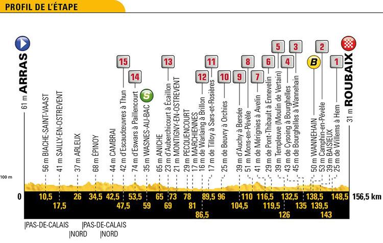 Tour de Francia 2018 - Etapa 9