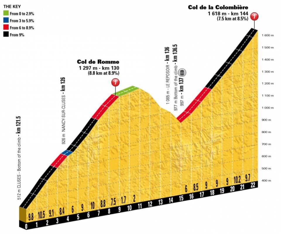 Col de Romme y el Col de la Colombiere.