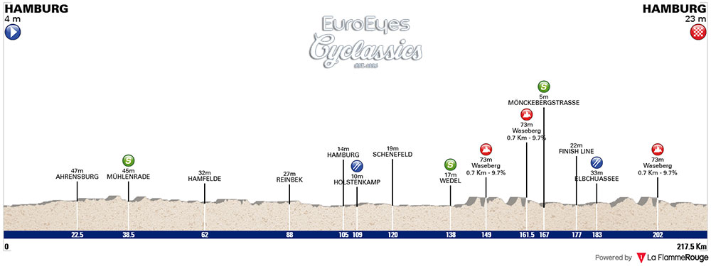 EuroEyes Cyclassics Hamburgo 2018 - Perfil