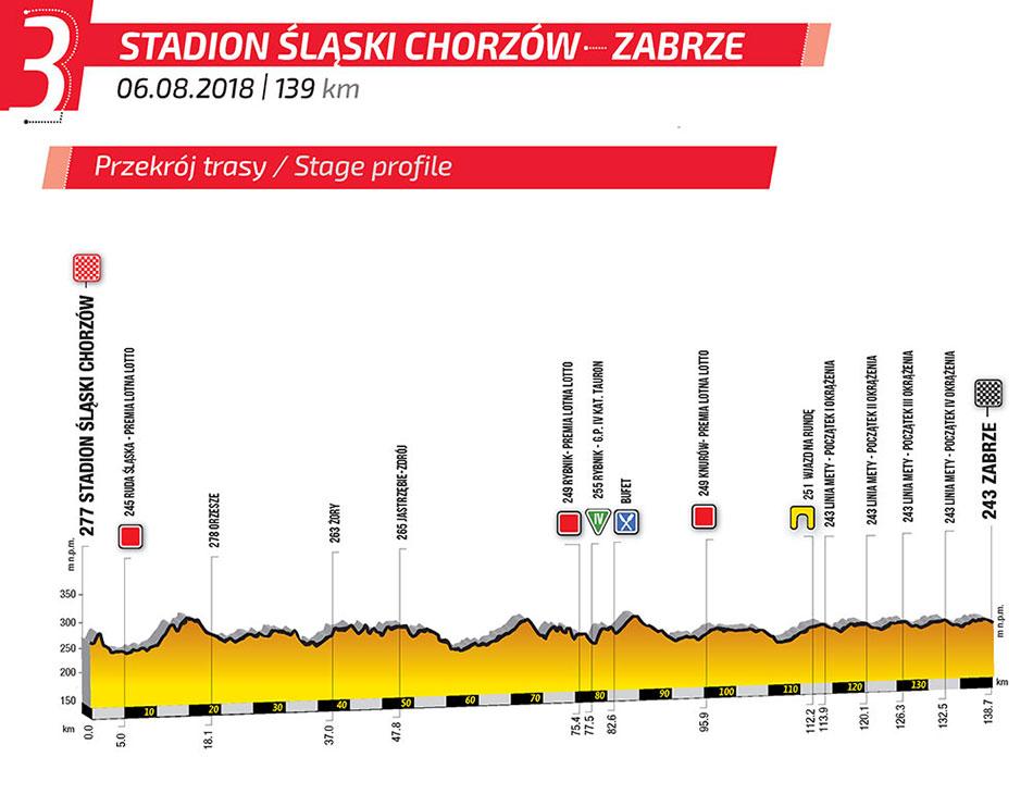 Tour de Polonia 2018 - Etapa 3