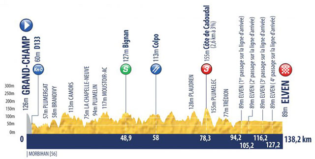 Tour de l'Avenir 2018 - Etapa 1