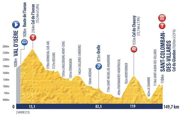 Tour de l'Avenir 2018 - Etapa 10