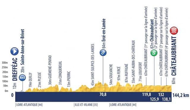 Tour de l'Avenir 2018 - Etapa 2