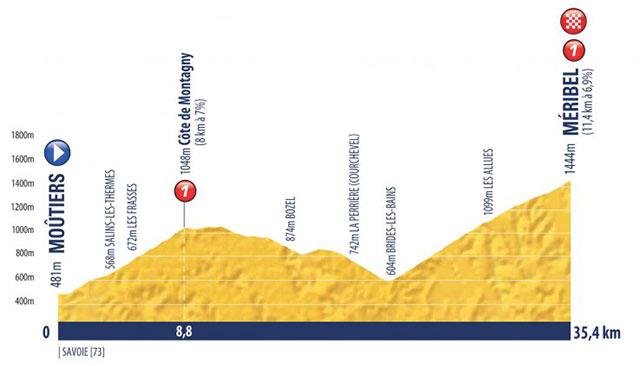 Tour de l'Avenir 2018 - Etapa 7