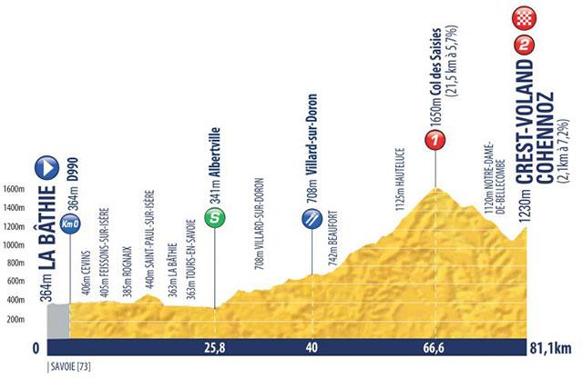 Tour de l'Avenir 2018 - Etapa 8
