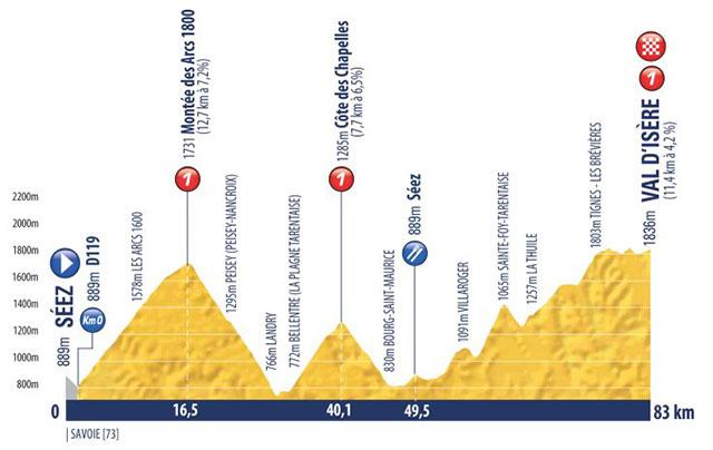 Tour de l'Avenir 2018 - Etapa 9