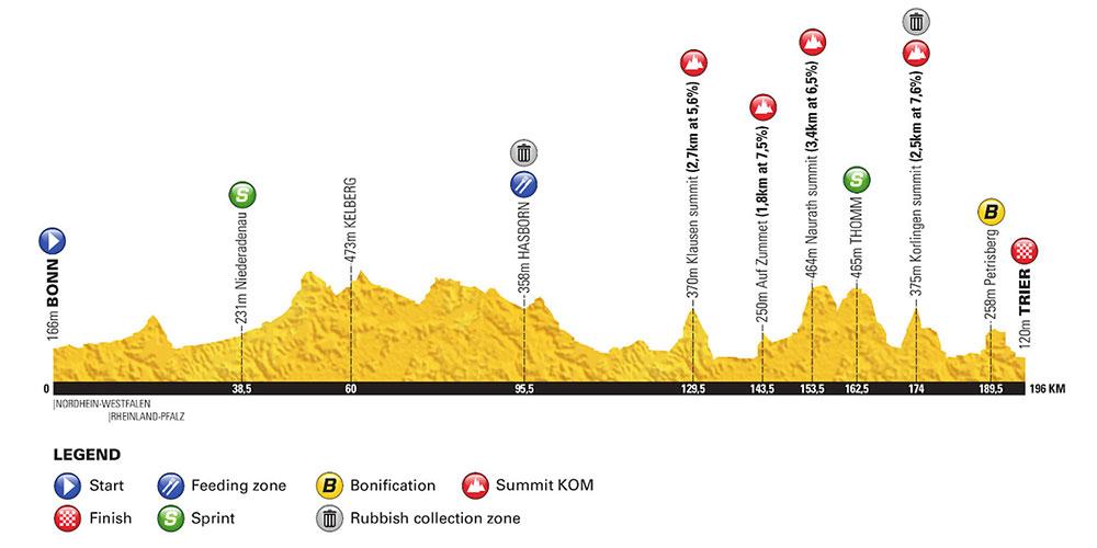 Vuelta a Alemania 2018 - Etapa 2