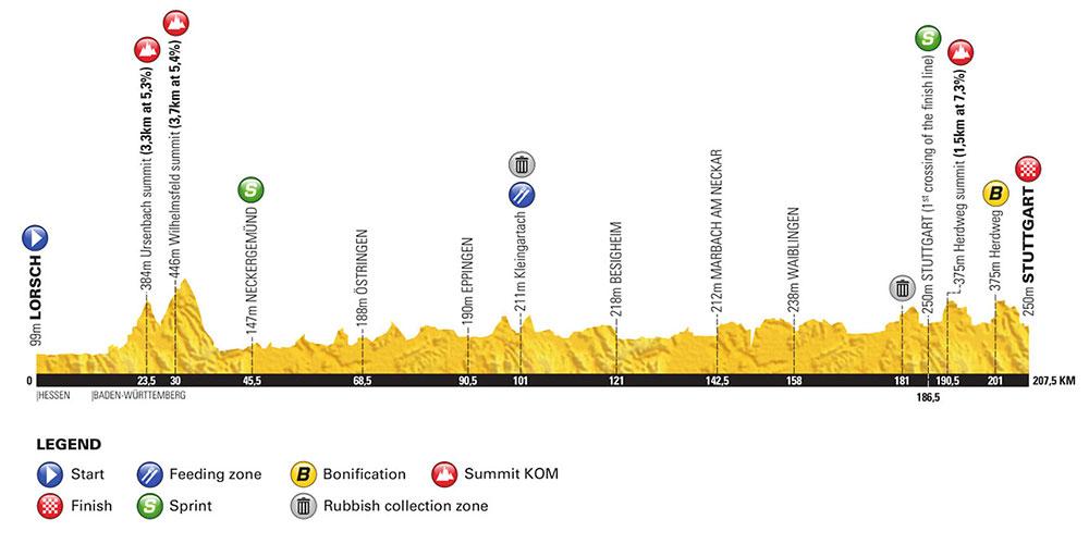 Vuelta a Alemania 2018 - Etapa 4