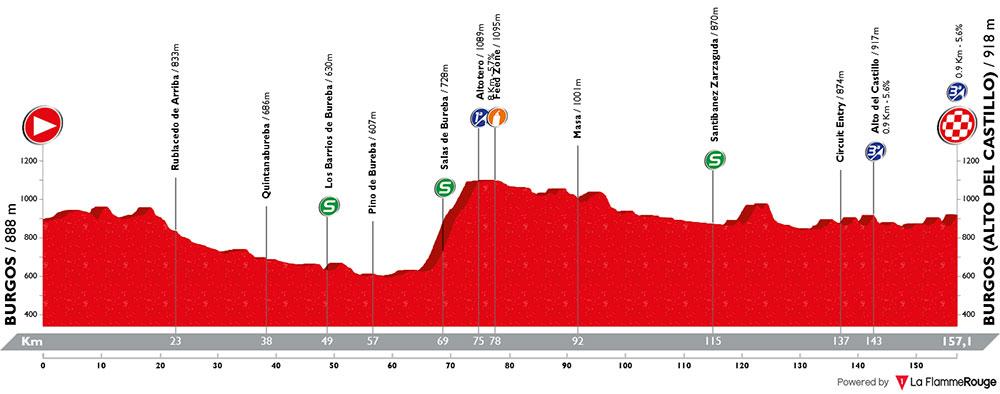 Vuelta a Burgos 2018 - Etapa 1