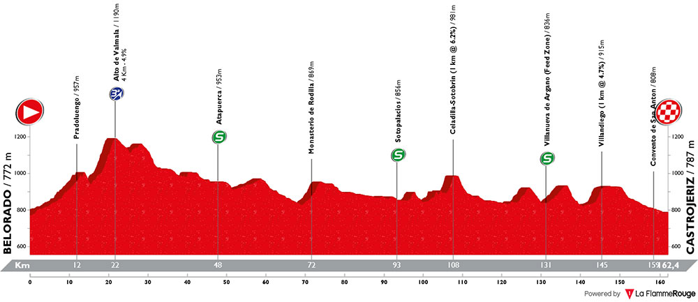 Vuelta a Burgos 2018 - Etapa 2
