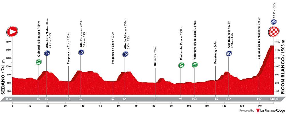 Vuelta a Burgos 2018 - Etapa 3