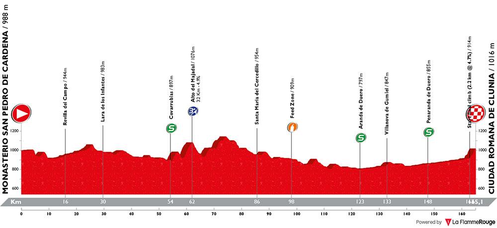 Vuelta a Burgos 2018 - Etapa 4