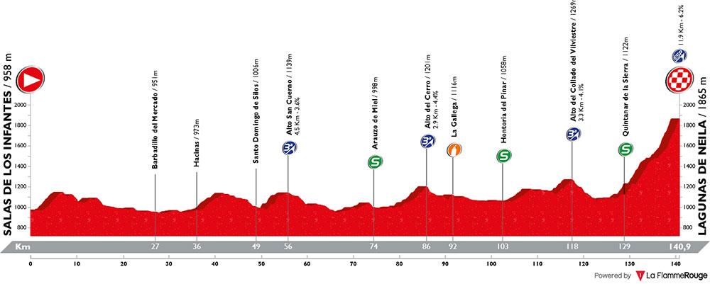 Vuelta a Burgos 2018 - Etapa 5