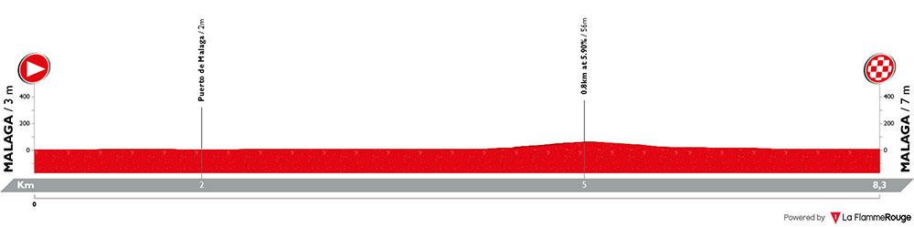 Vuelta a España 2018 - Etapa 1